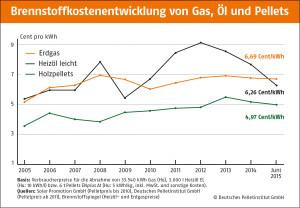 Energiepreis für Pellets dauerhaft unter Öl und Gas