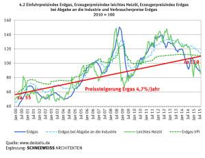 Der Erdgaspreis stieg von 2000 bis 2015 um jährlich 4,7%