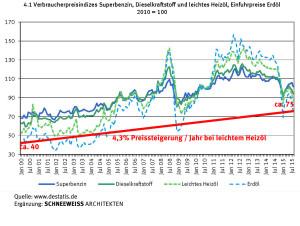 Jährliche Heizölpreissteigerung lag von 2000 bis 2015 mindestens bei 4,3%