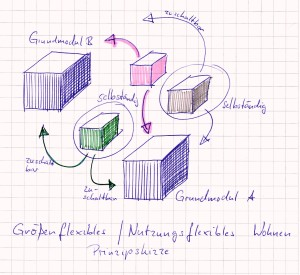 Skizze größenflexibles Wohnen
