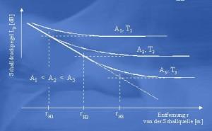 Schallabsorption reduziert den Lärmpegel