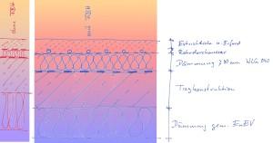 Fußbodenheizungen haben einen höheren Aufbau und reagieren träge