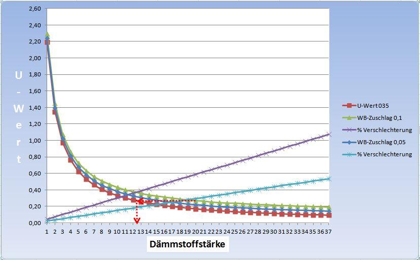 Grafik U-Wert - Verschlechterung WB-Zuschlag