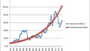 Heizölpreise 1970 bis 2018