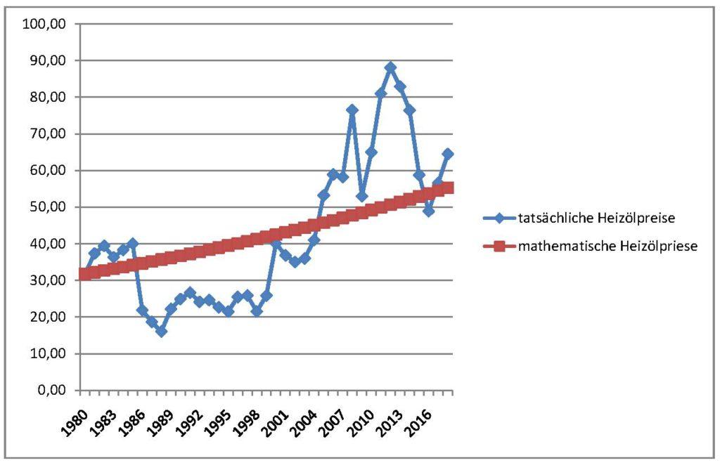 Heizölpreise 1980 bis 2018, real und berechnet