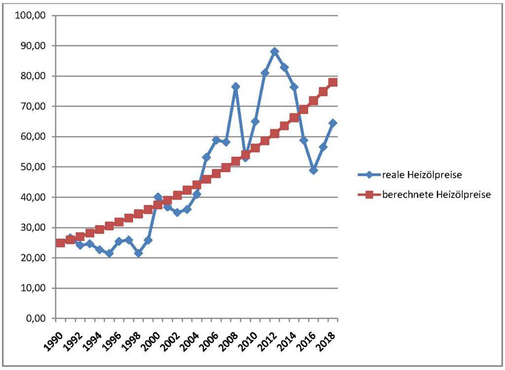 Heizölpreise 1990 bis 2018, mathematisch und real