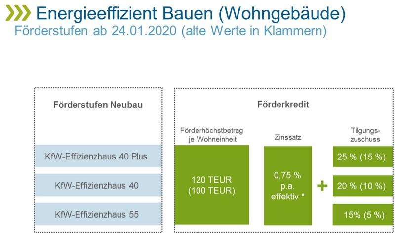Neubauförderung steigt um 10%