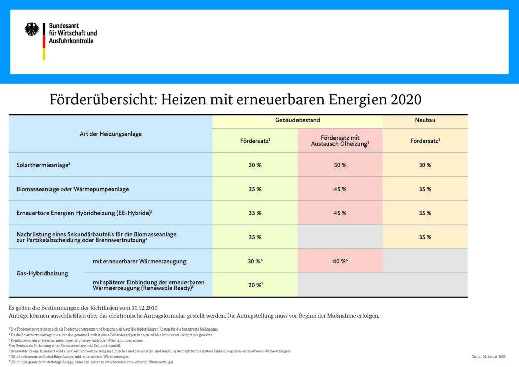 Fördersätze BAFA 2020